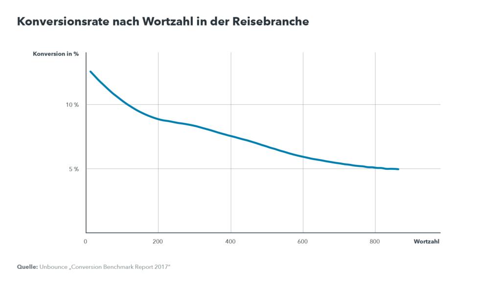 """Grafik """"Konversionsrate nach Wortzahl in der Reisebranche"""": Je mehr Wörter angezeigt werden, desto niedriger ist die Konversionsrate."""