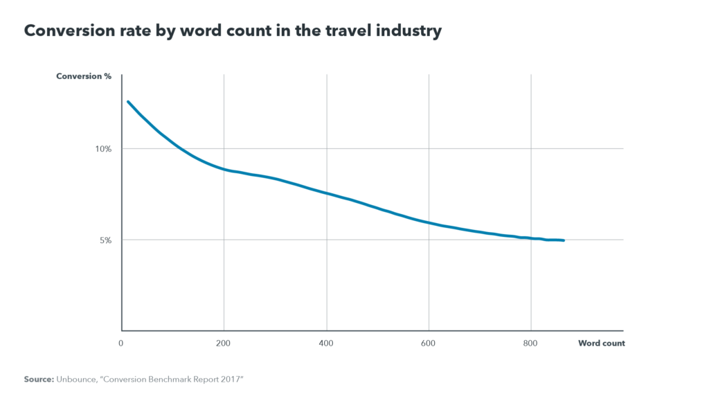 Conversion rate by word count in the travel industry graph: conversion rate decreases as word count increases