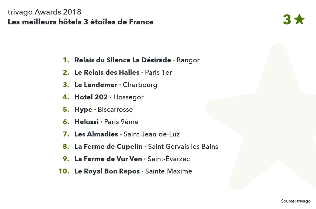 Classement des meilleurs hôtels 3 étoiles de France
