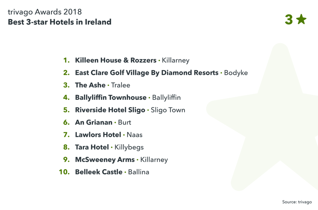 image showing the best 3-star hotels in Ireland