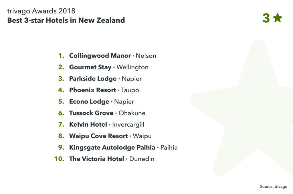image showing best 3-star hotels in New Zealand