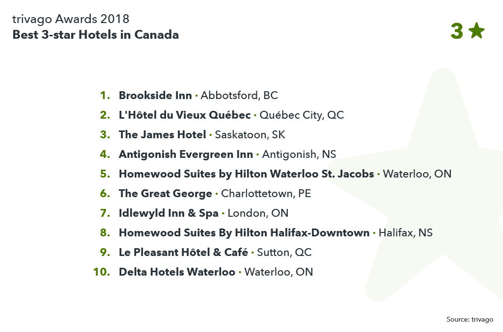 image showing best 3-star hotels in Canada