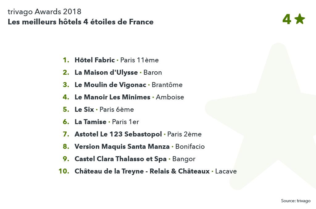 Classement des meilleurs hôtels 4 étoiles de France