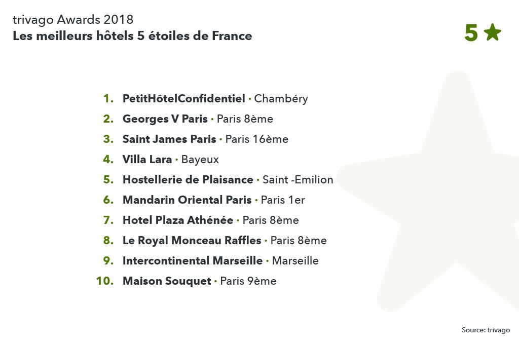 Classement des meilleurs hôtels 5 étoiles de France