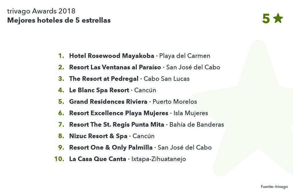 Lista mejores hoteles 5 estrellas México
