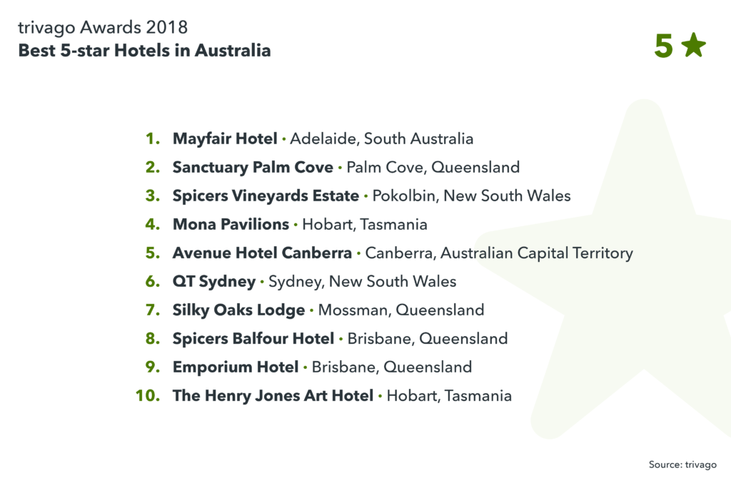 image showing best 5-star hotels in Australia