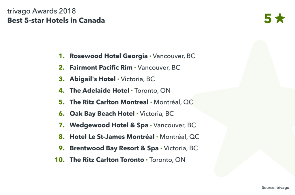 image showing best 5-star hotels in Canada