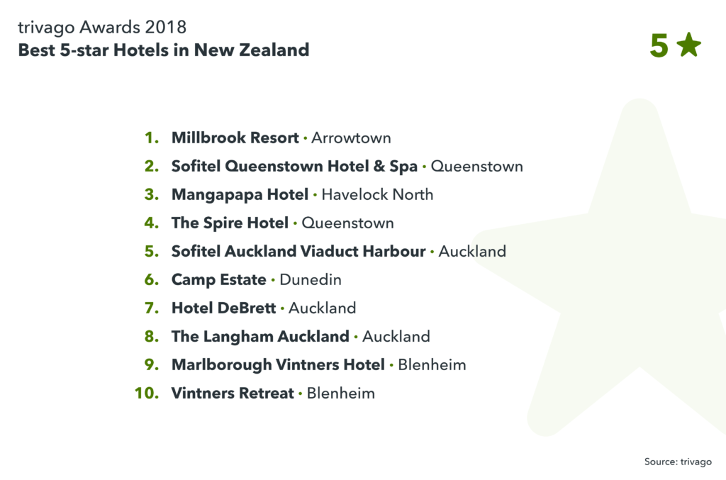 image showing best 5-star hotels in New Zealand