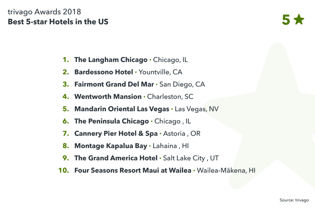 image showing best 5-star hotels in the US