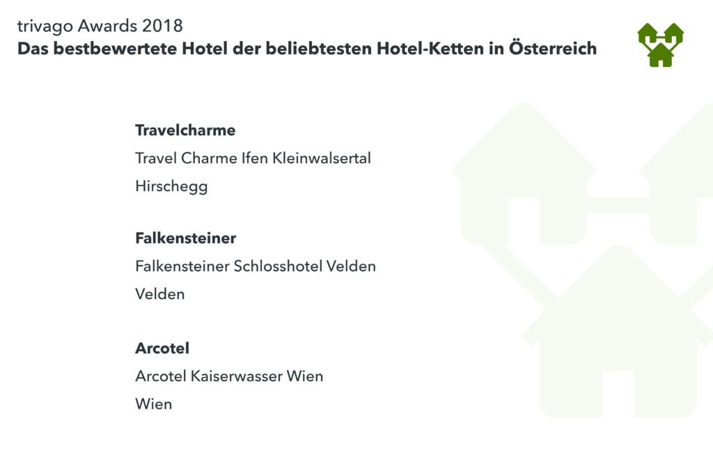 Auflistung bester Hotelketten Österreich Gewinner trivago Award 2018