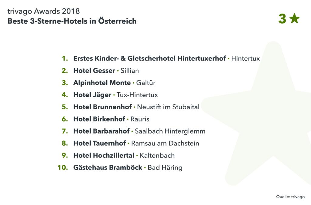 Liste Gewinnerhotels 3-Sterne Kategorie trivago Award 2018
