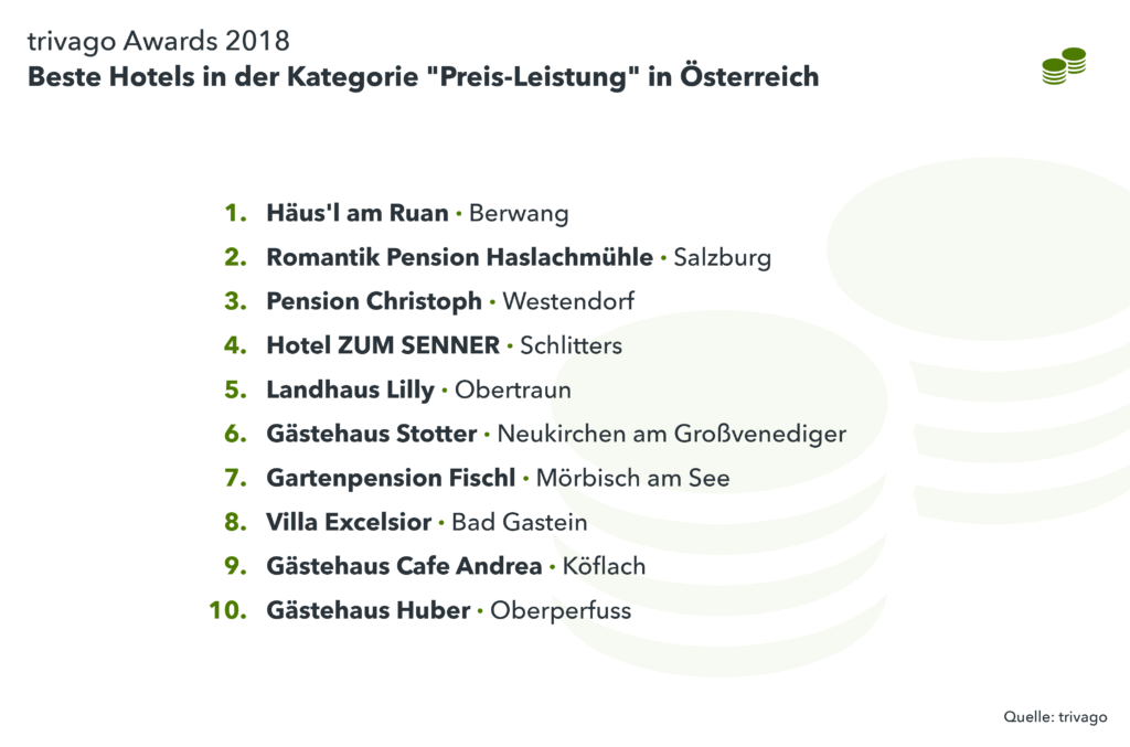 "Liste Gewinner ""Preis-Leistung"" trivago Award 2018"