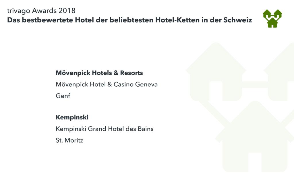 Auflistung Hotelketten Gewinner trivago Awards 2018