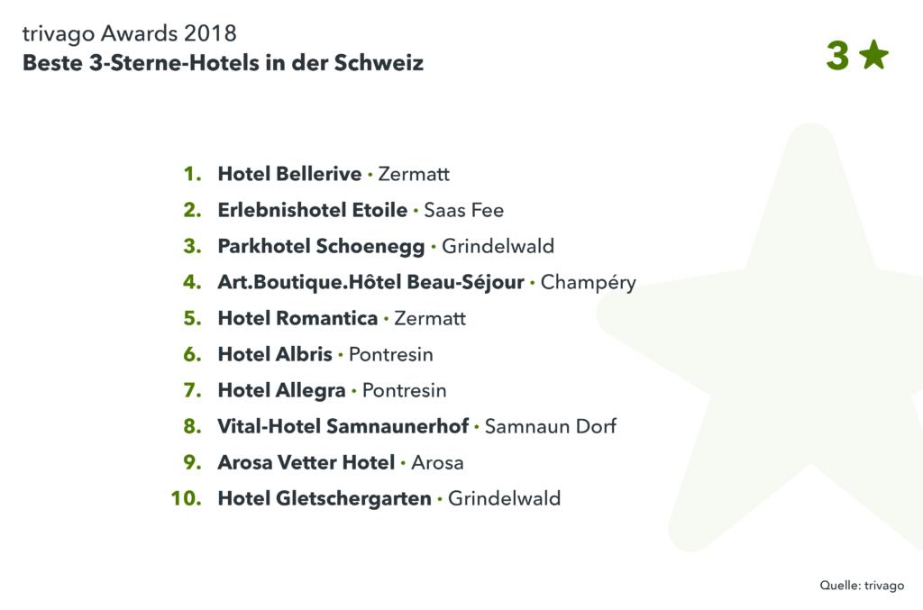 Gewinnerhotels Schweiz 3-Sterne Kategorie trivago Award