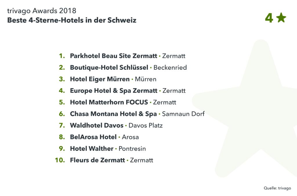 Auflistung Gewinnerhotels Schweiz: trivago Award 2018