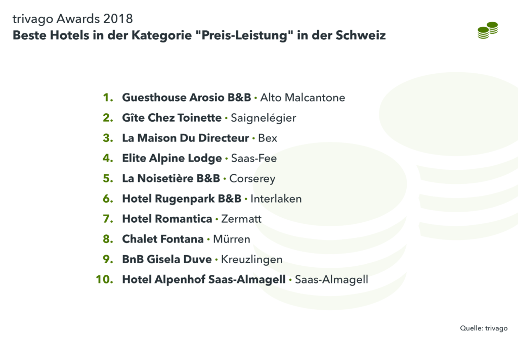 Auflistung Gewinner Kategorie Preis Leistung Schweiz
