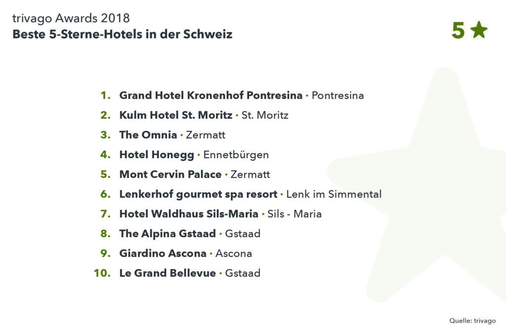 Auflistung Gewinnerhotels 5-Sterne trivago Award 2018