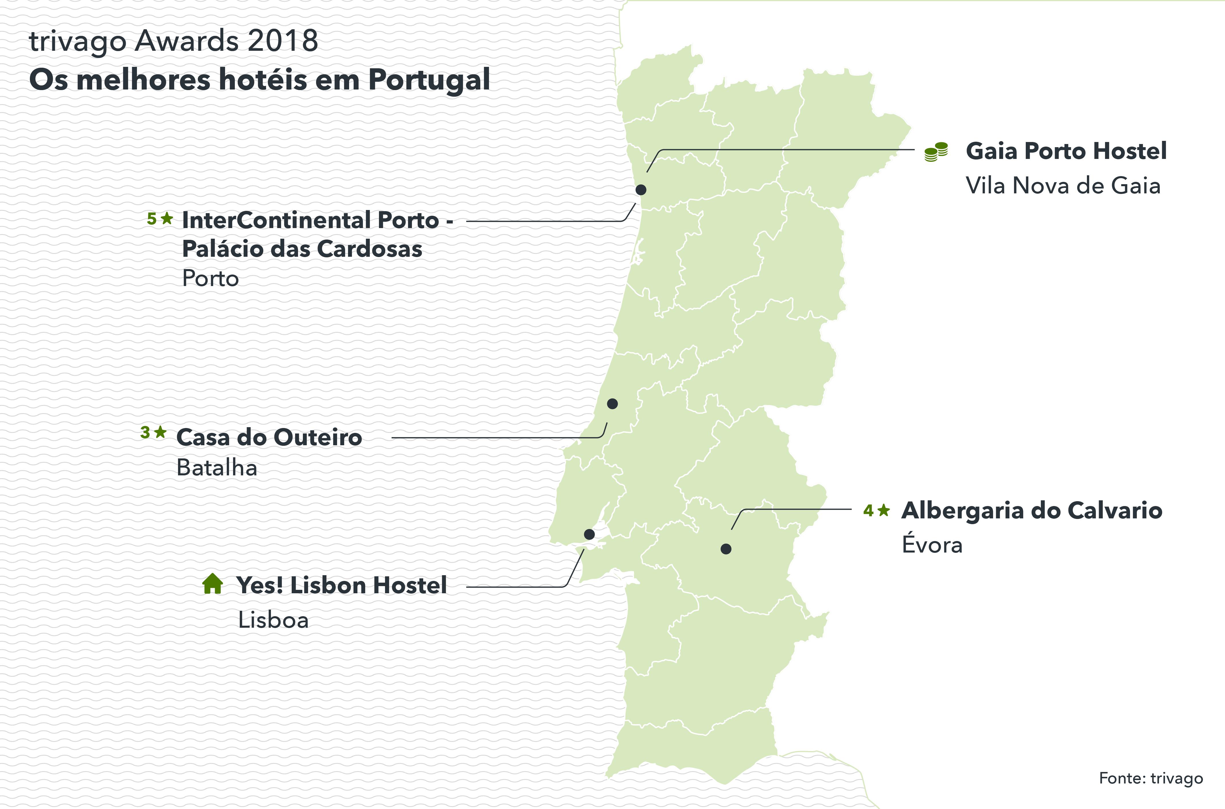 Vencedores trivago Awards 2018 Portugal