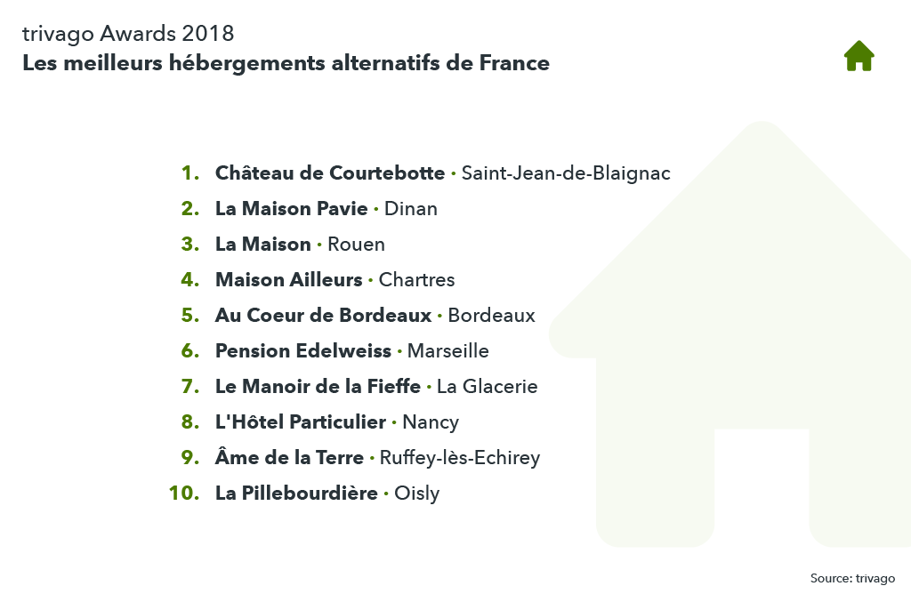 Classement des meilleurs hébergements alternatifs de France