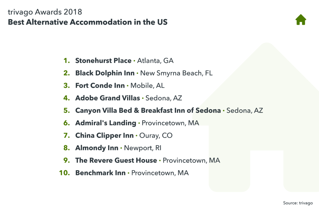 image showing best alternative accommodation in the US