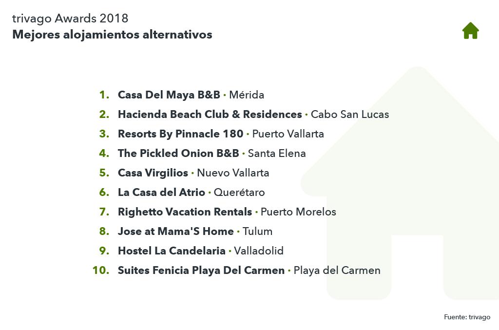 Lista mejores hoteles alternativos México