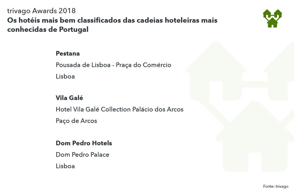 Os melhores hoteis cadeia Portugal 2018