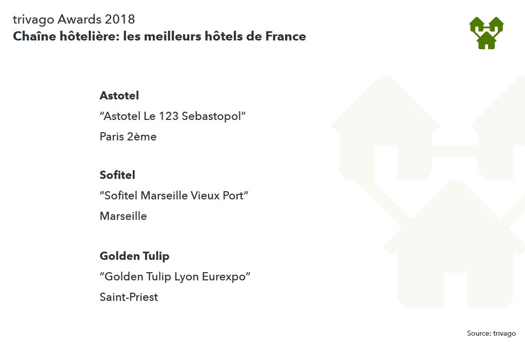 Chaîne hôtelière: classement des meilleurs hôtels de France