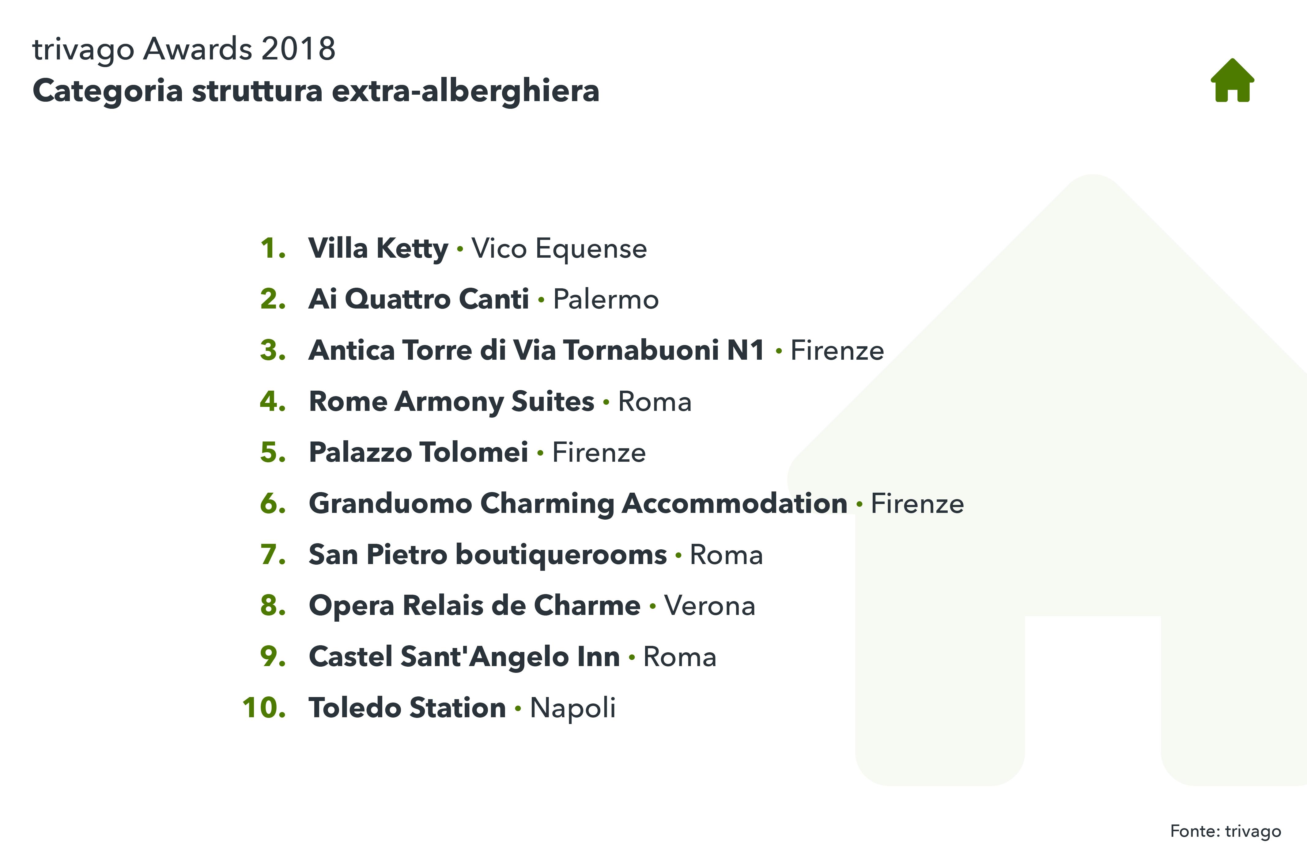 Vincitori italiani tra le strutture extra-alberghiere