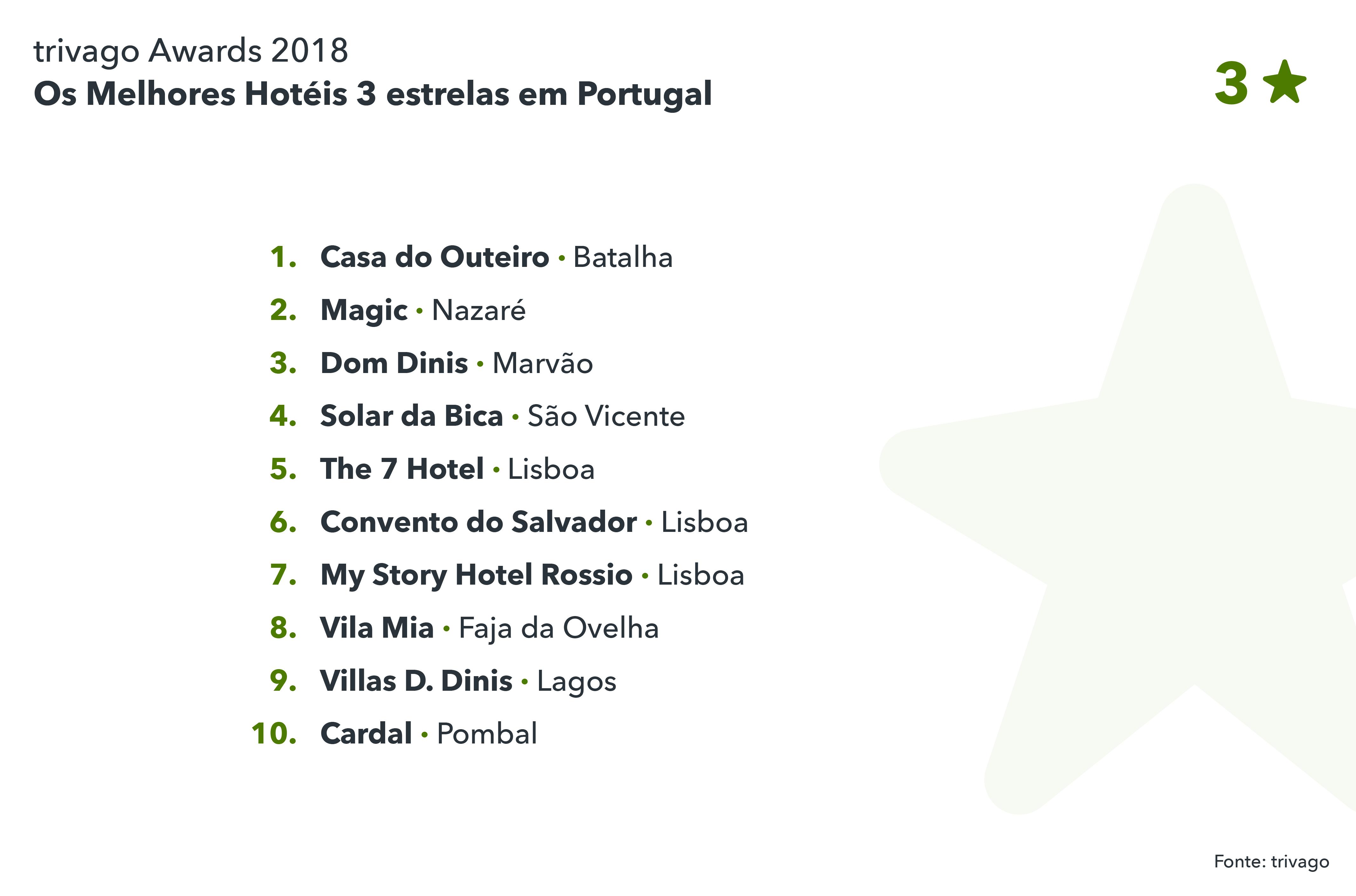 Os melhores hotéis 3 estrelas em Portugal