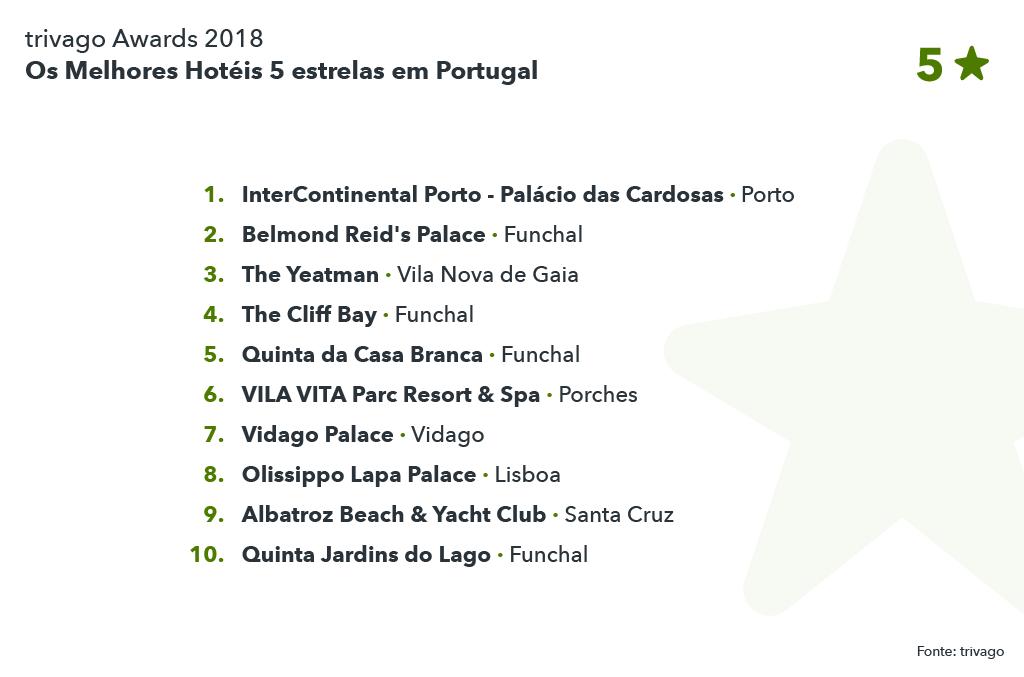 Os Melhores Hotéis 5 estrelas em Portugal