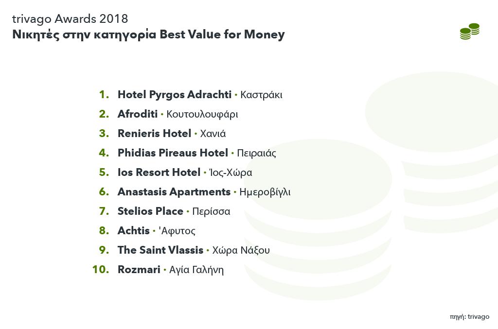 Εικόνα trivago Awards 2018: Νικητές στην κατηγορία Best Value for Money