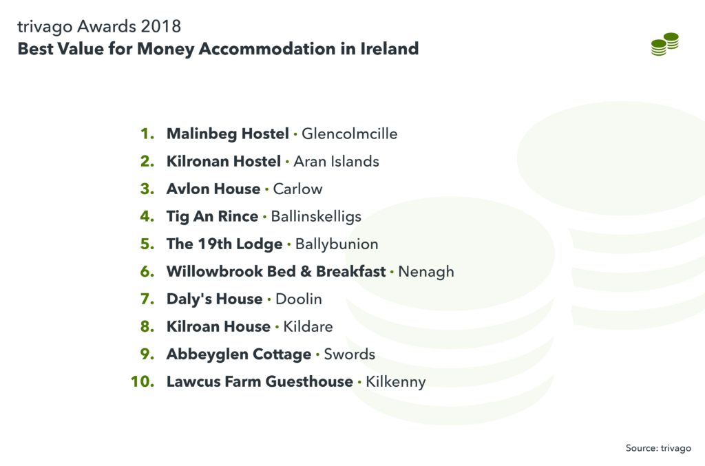 image showing the best value for money accommodation in Ireland