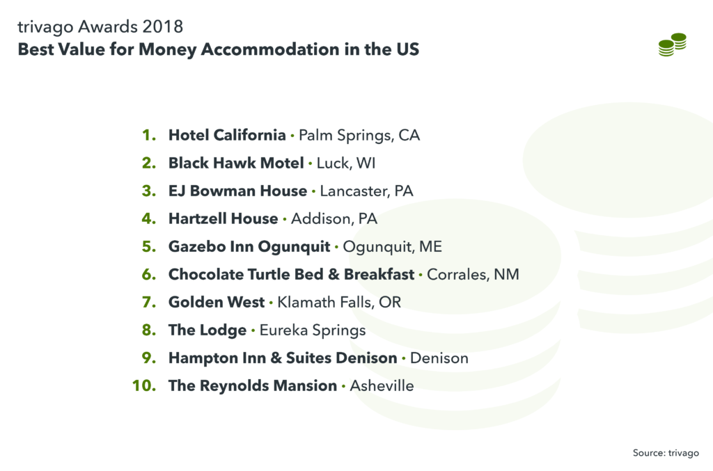 image showing Best Value for Money Accommodation in the US