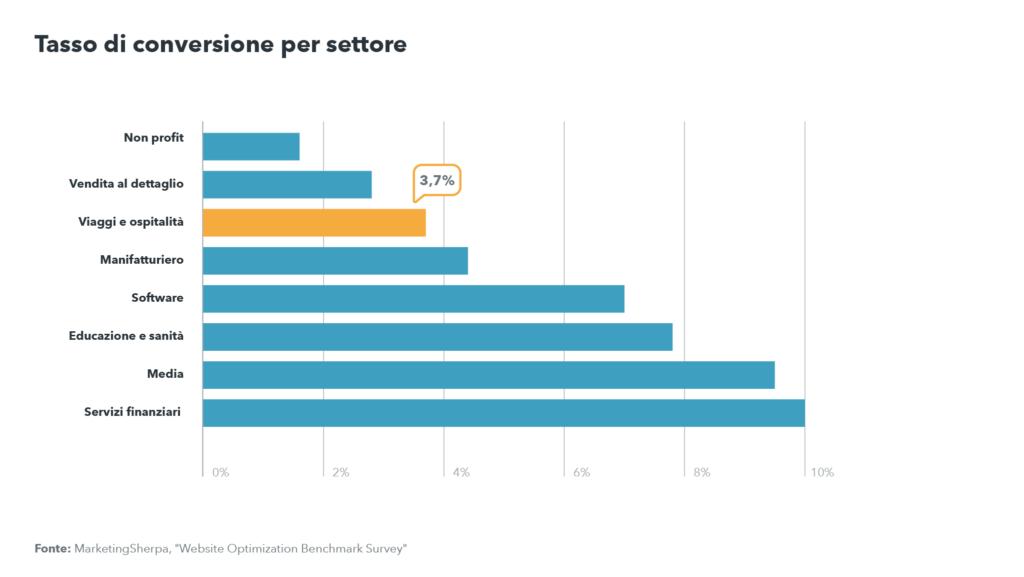 Grafico del tasso di conversione per settore: quello dei viaggi e dell'ospitalità è al 3,7%