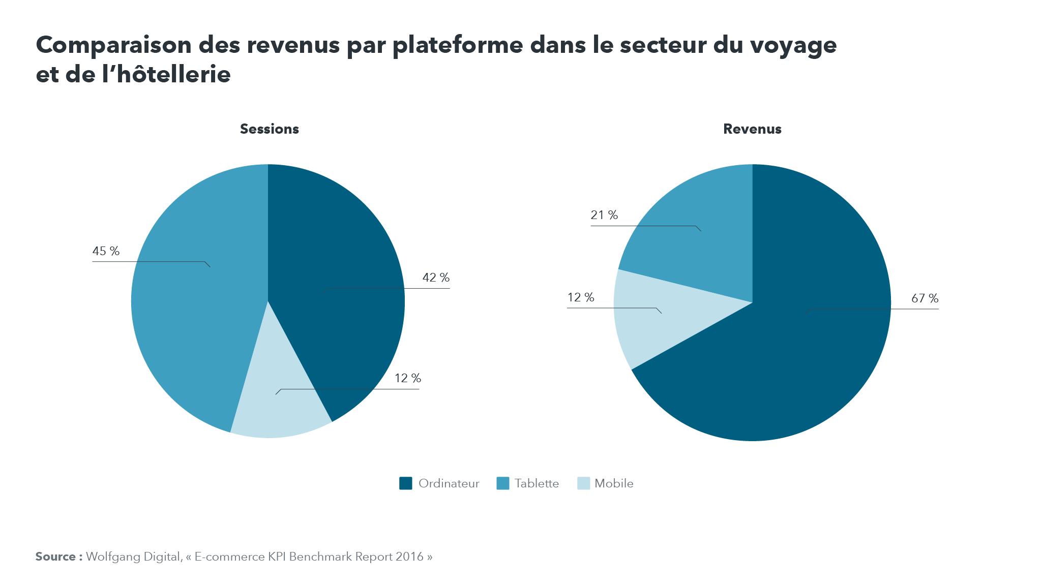 Comparaison de la part des revenus par plateforme dans le secteur du voyage et de l'hôtellerie : plus de visites sur mobile, mais davantage de revenus sur les ordinateurs de bureau