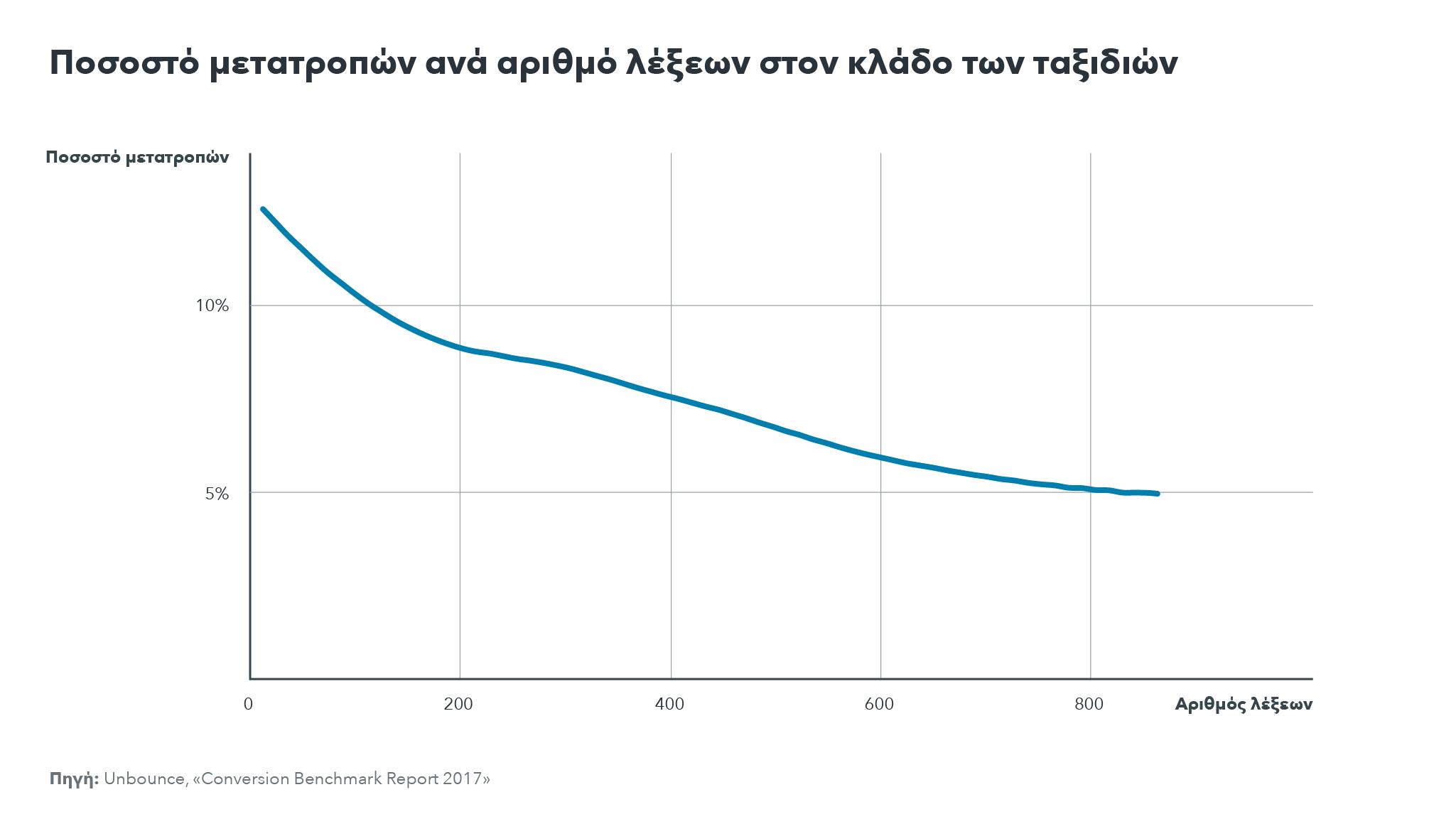 Γράφημα ποσοστού μετατροπής ανά αριθμό λέξεων στον κλάδο των ταξιδιών: το ποσοστό μετατροπής μειώνεται όσο αυξάνεται ο αριθμός λέξεων