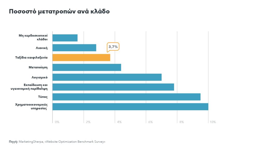 Γράφημα ποσοστού μετατροπής ανά κλάδο: στον κλάδο ταξιδιών και φιλοξενίας το ποσοστό είναι 3,7%