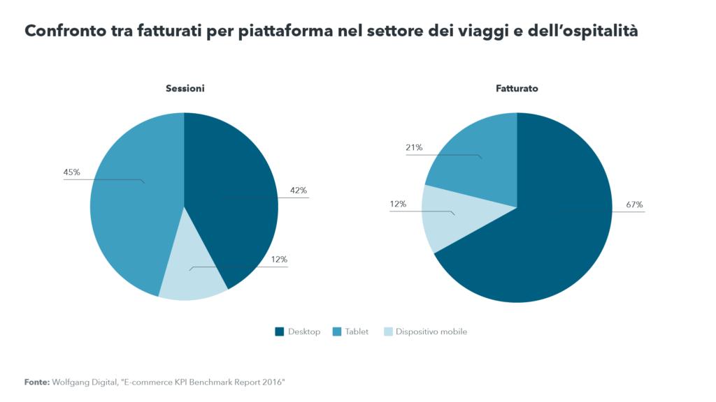 Confronto tra le quote di fatturato per piattaforma nel settore dei viaggi e dell'ospitalità: più visualizzazioni da mobile ma più prenotazioni da desktop