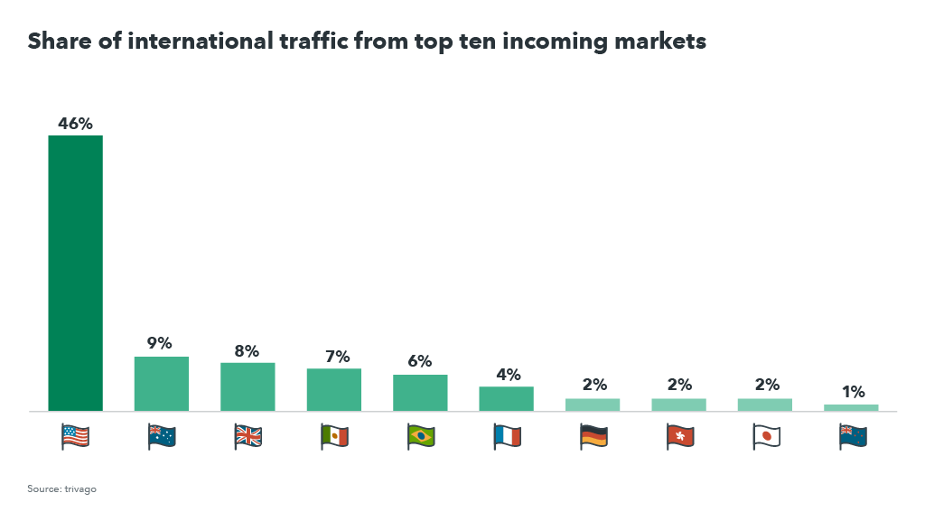 Bar graph showing incoming traffic in Canada