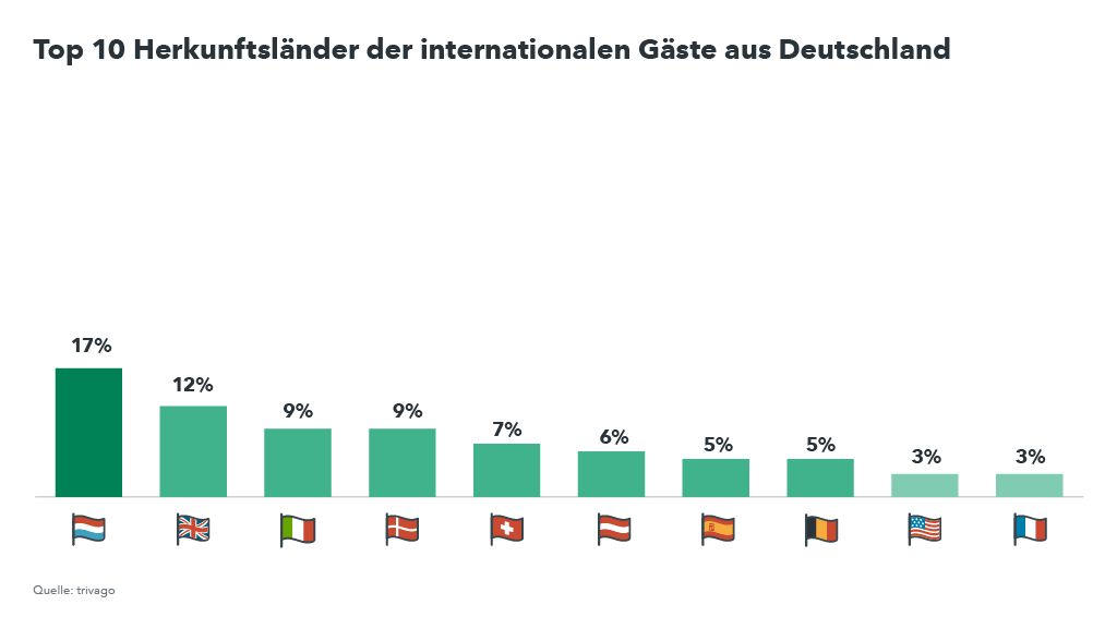 Graph internationale Gäste, die nach Deutschland reisen