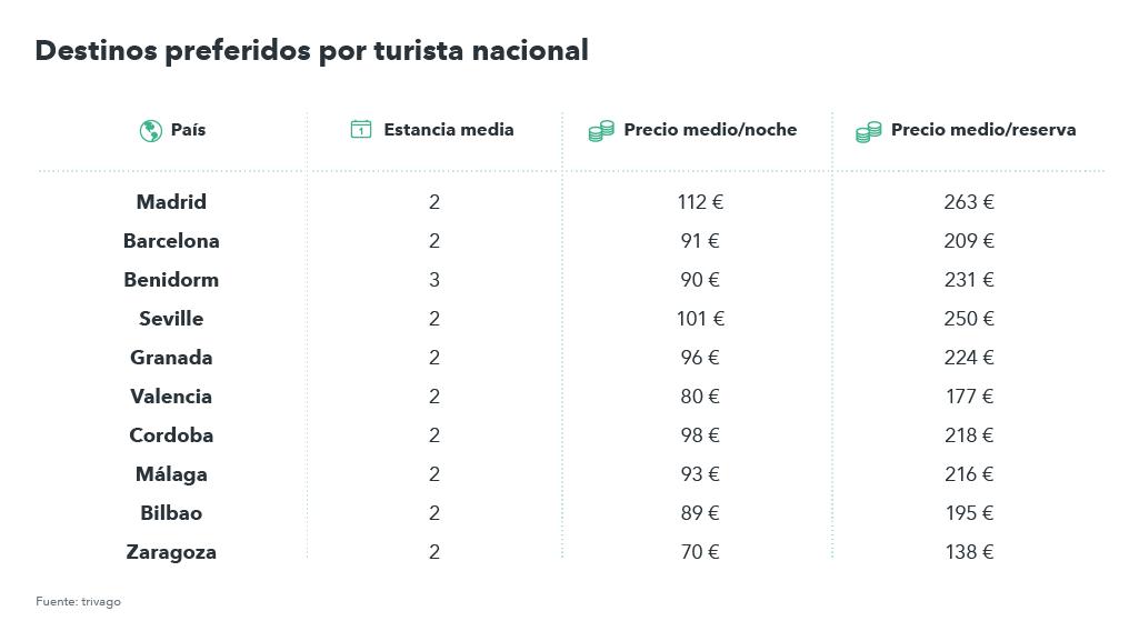 precios medios de hotel y estancia media del turista español