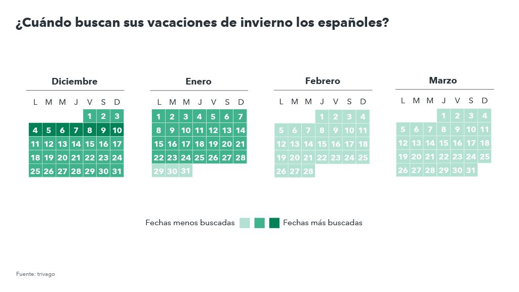 Cuándo reservan en invirno los turistas españoles