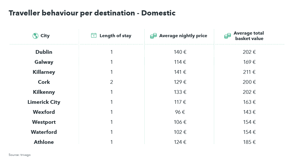 Table showing traveller behaviour for domestic travellers
