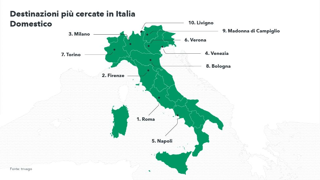 Top 10 Italia - Turismo domestico