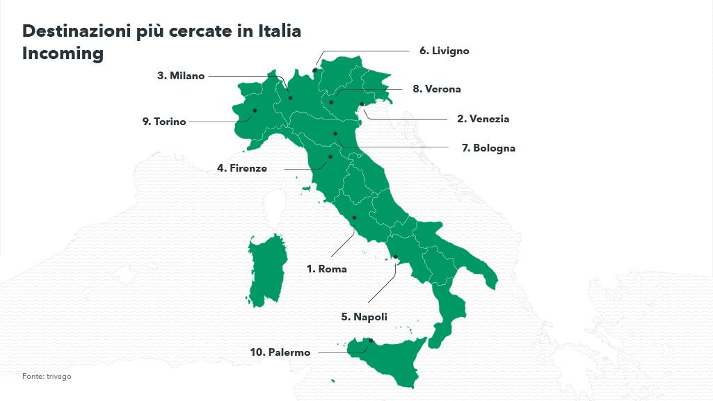 Top 10 Italia - Turismo incoming