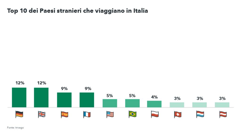 Top 10 Paesi stranieri che cercano l'Italia d'inverno