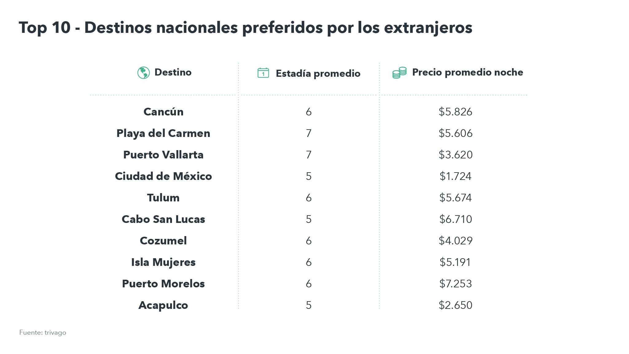 Tabla precios promedio viajeros internacionales en México