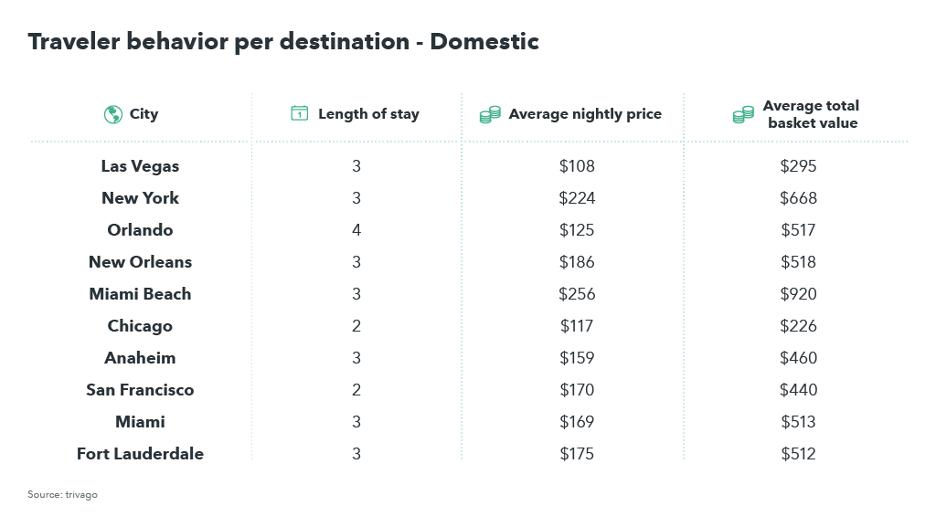 Table showing traveler behavior in the US for domestic travelers