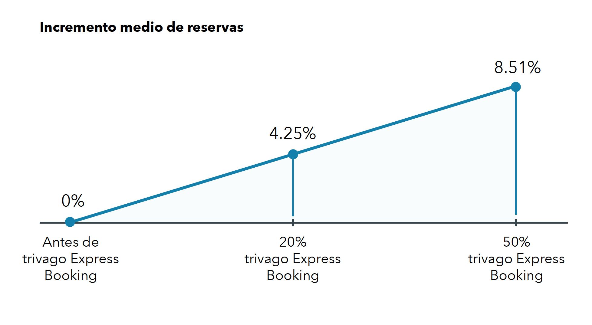 Un gráfico que muestra un aumento en las reservas del 8,51 % con trivago Express Booking.