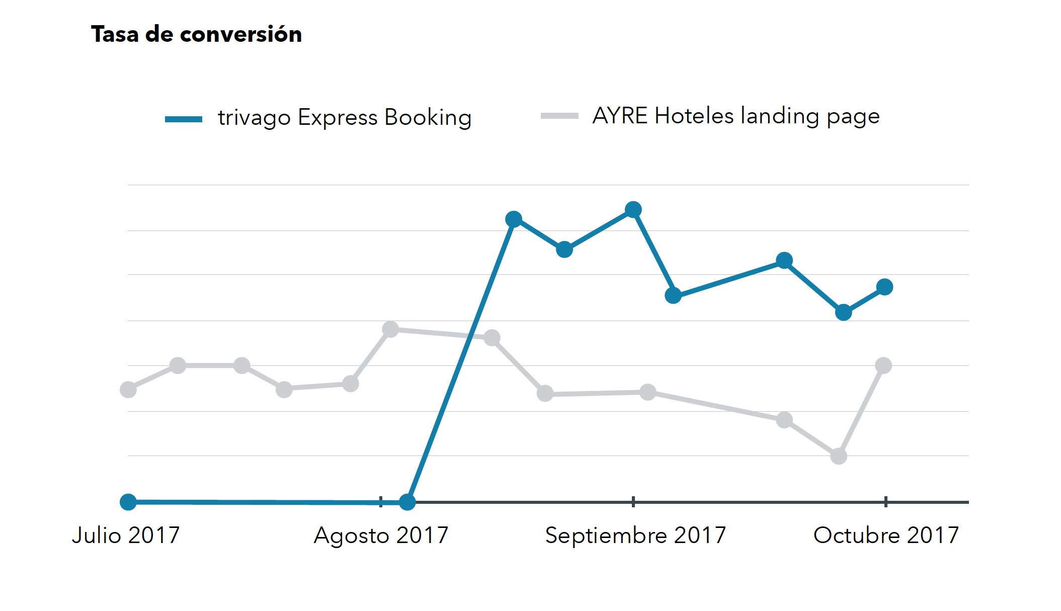 Un gráfico que muestra que la conversión en trivago Express Booking es mayor que en la landing page de AYRE.